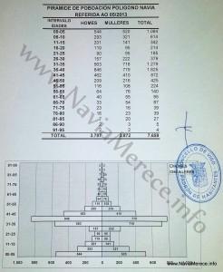 Pirámide Censo PAU Navia 2013